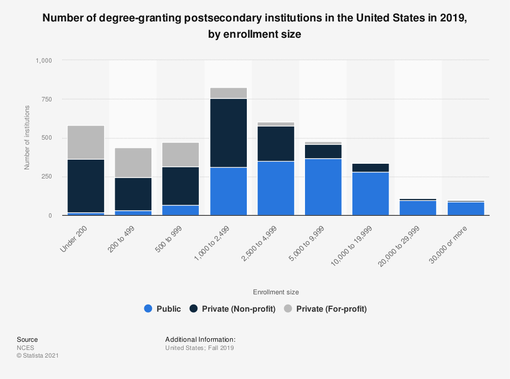 Statistic: Number of degree-granting postsecondary institutions in the United States in 2017, by enrollment size | Statista