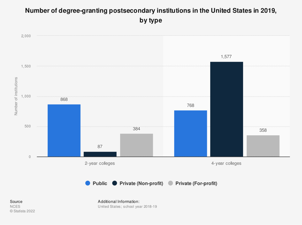 Statistic: Number of degree-granting postsecondary institutions in the United States in 2018, by type | Statista
