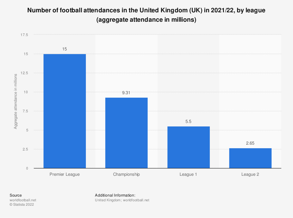 Statistic: Number of football attendances in the United Kingdom (UK) in 2019, by league (aggregate attendance in millions) | Statista