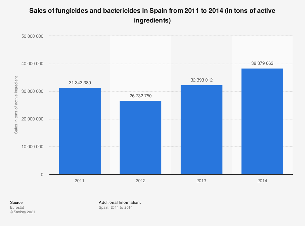 Statistic: Sales of fungicides and bactericides in Spain from 2011 to 2014 (in tons of active ingredients) | Statista