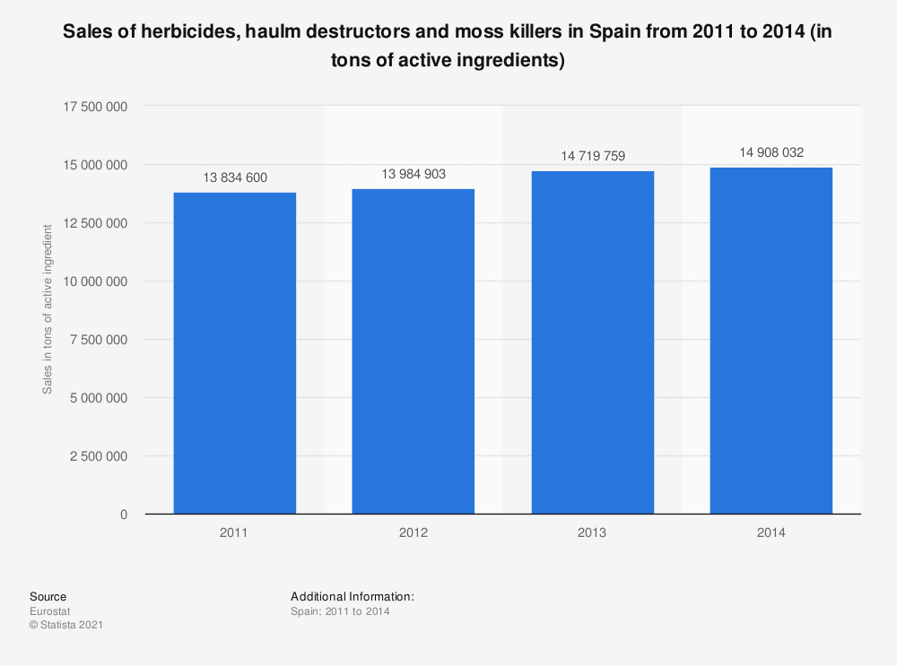 Statistic: Sales of herbicides, haulm destructors and moss killers in Spain from 2011 to 2014 (in tons of active ingredients) | Statista