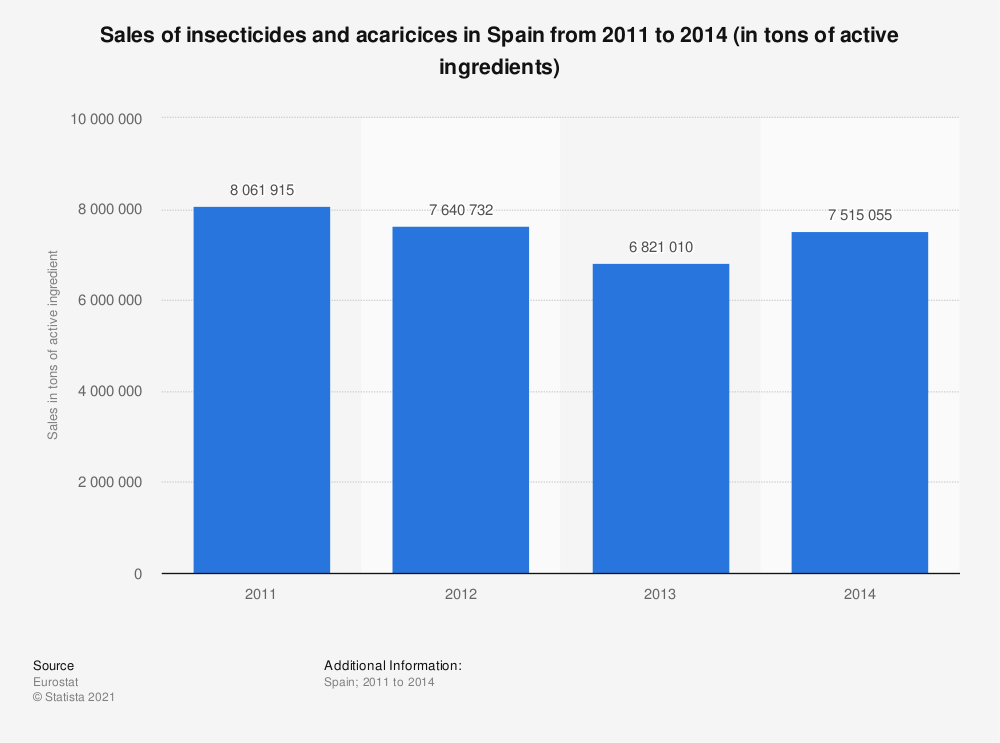 Statistic: Sales of insecticides and acaricices in Spain from 2011 to 2014 (in tons of active ingredients) | Statista