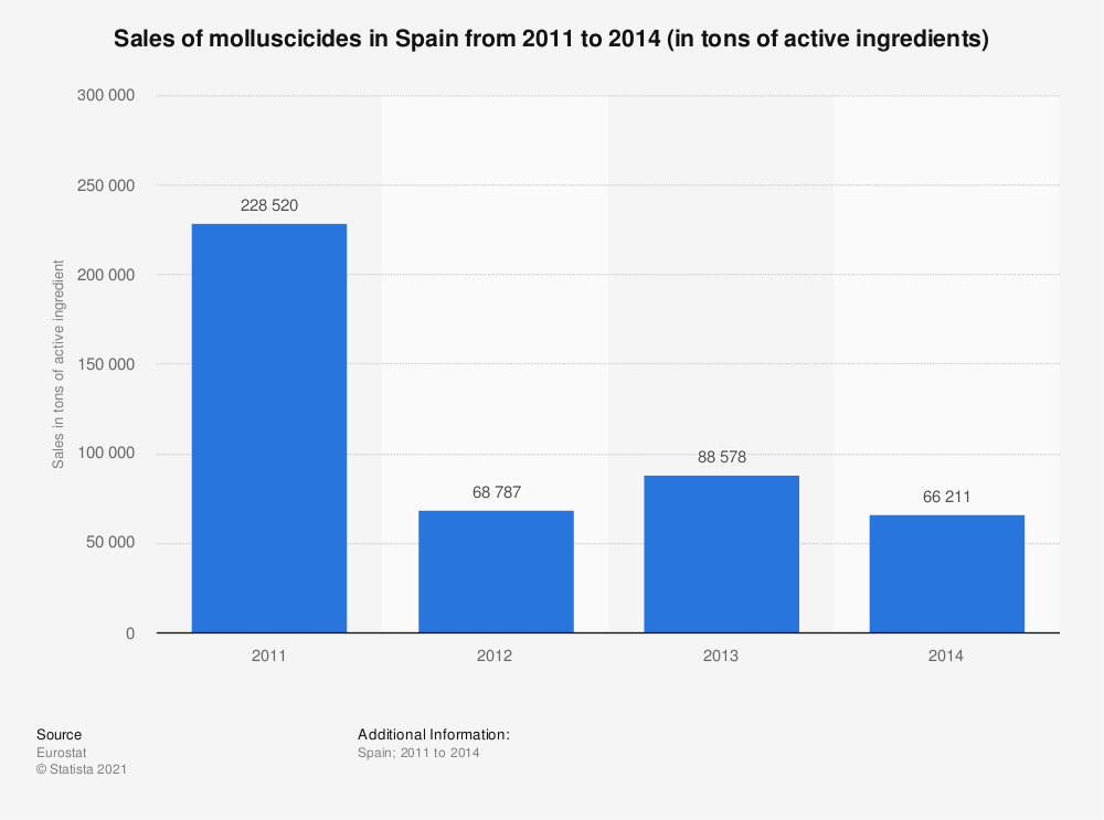 Statistic: Sales of molluscicides in Spain from 2011 to 2014 (in tons of active ingredients) | Statista