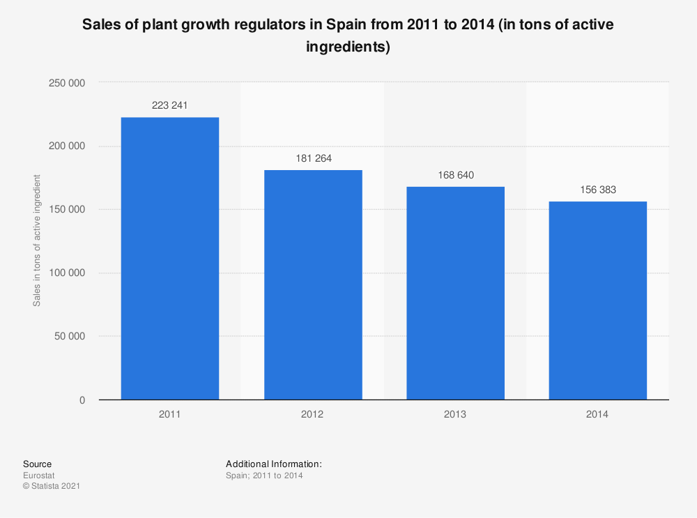 Statistic: Sales of plant growth regulators in Spain from 2011 to 2014 (in tons of active ingredients) | Statista