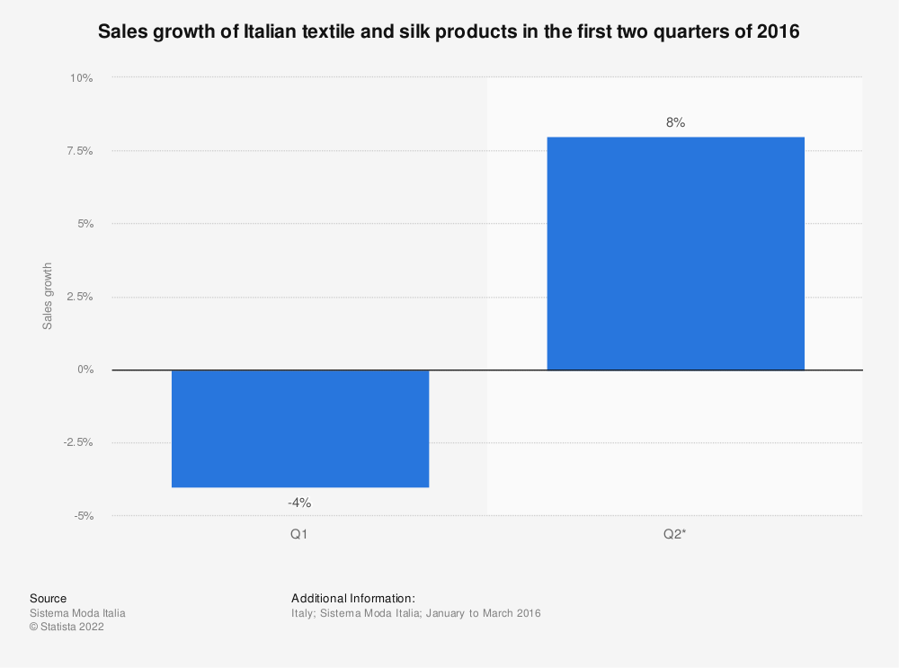 Statistic: Sales growth of Italian textile and silk products in the first two quarters of 2016 | Statista