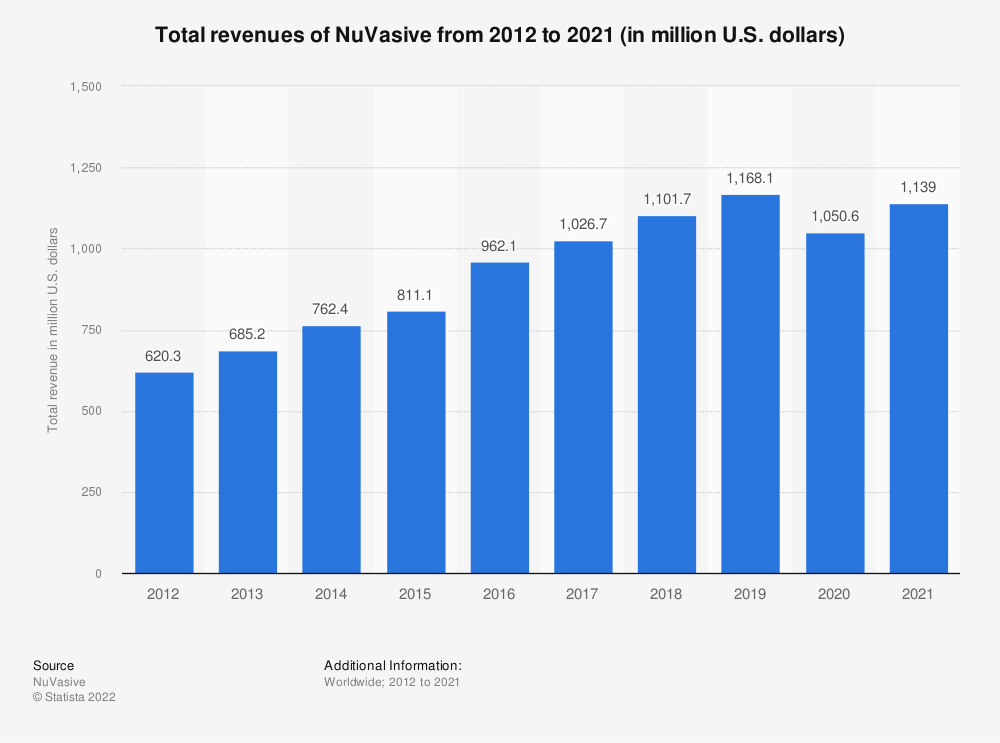 Statistic: Total revenues of NuVasive from 2012 to 2020 (in million U.S. dollars)   Statista