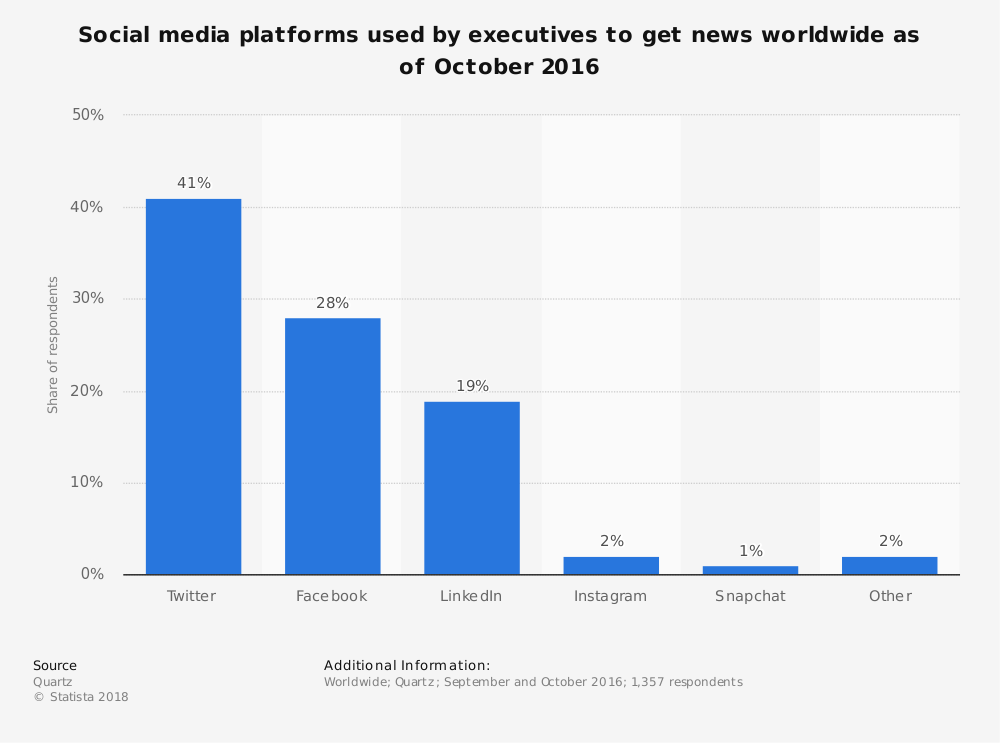 Statistic: Social media platforms used by executives to get news worldwide as of October 2016 | Statista