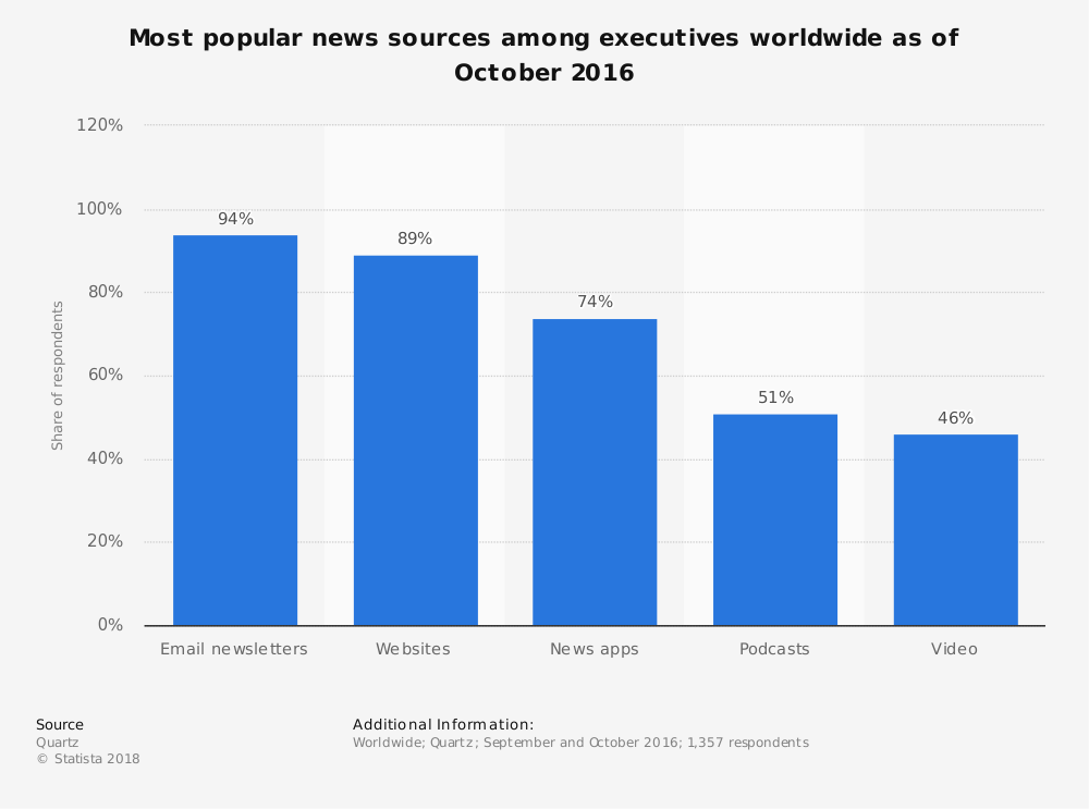 Statistic: Most popular news sources among executives worldwide as of October 2016 | Statista