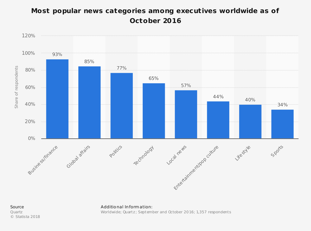 Statistic: Most popular news categories among executives worldwide as of October 2016 | Statista