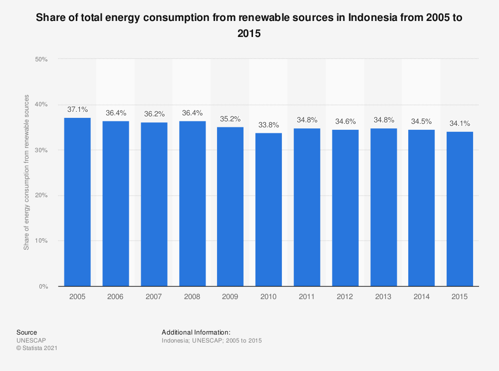 Statistic: Share of total energy consumption from renewable sources in Indonesia from 2005 to 2015 | Statista