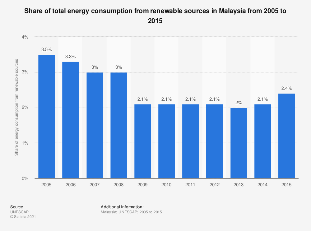 Statistic: Share of total energy consumption from renewable sources in Malaysia from 2005 to 2015   Statista