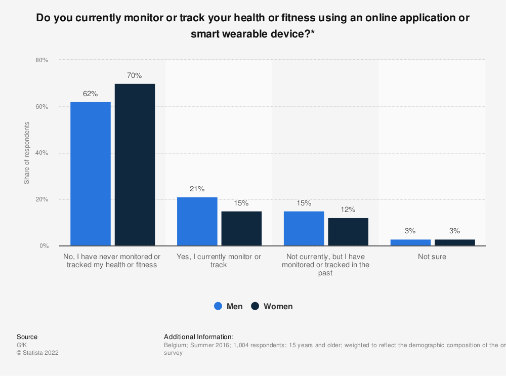 Statistic: Do you currently monitor or track your health or fitness using an online application or smart wearable device?* | Statista