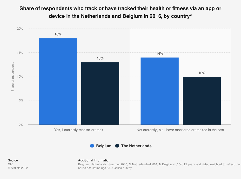 Statistic: Share of respondents who track or have tracked their health or fitness via an app or device in the Netherlands and Belgium in 2016, by country* | Statista