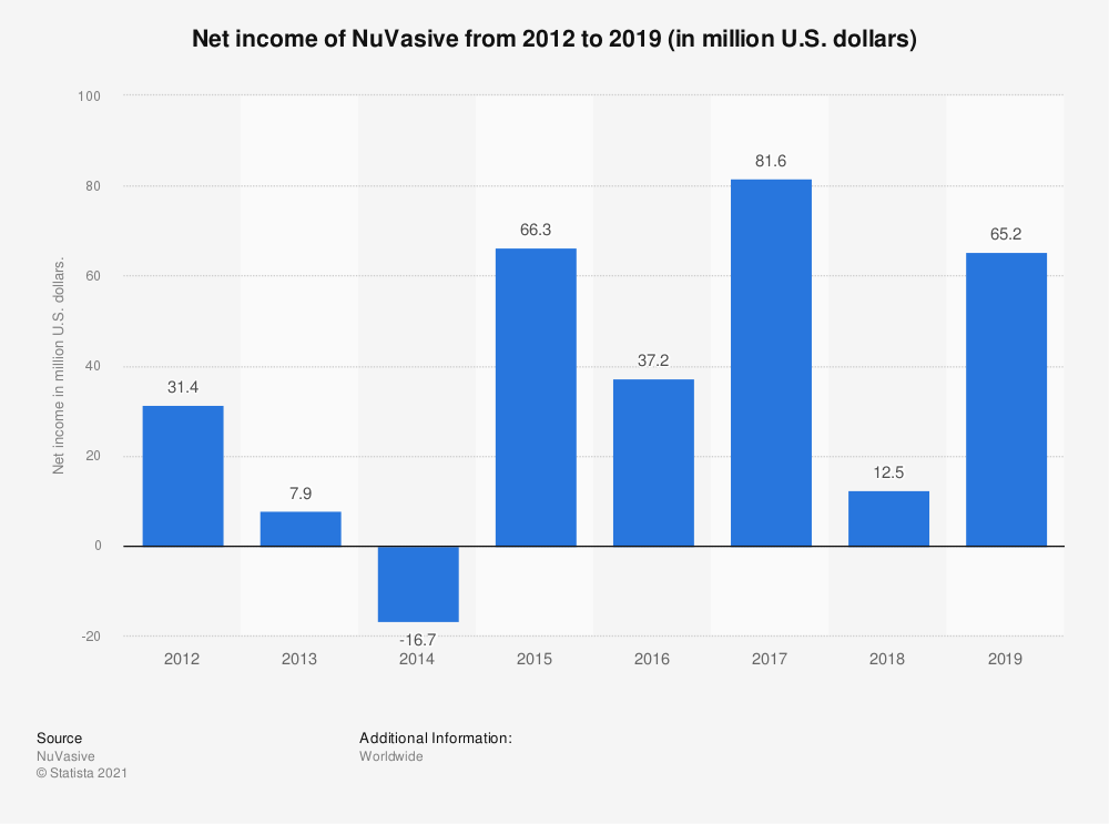 Statistic: Net income of NuVasive from 2012 to 2018 (in million U.S. dollars) | Statista