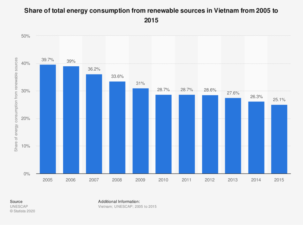 Statistic: Share of total energy consumption from renewable sources in Vietnam from 2005 to 2015 | Statista