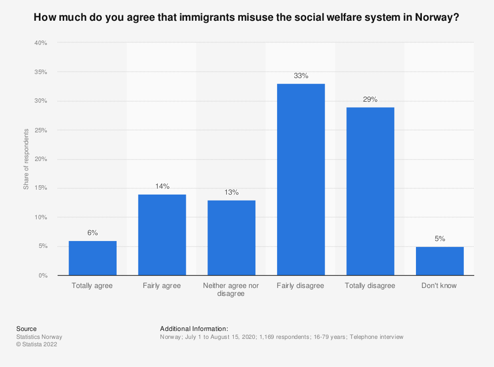 Statistic: How much do you agree that immigrants misuse the social welfare system in Norway? | Statista