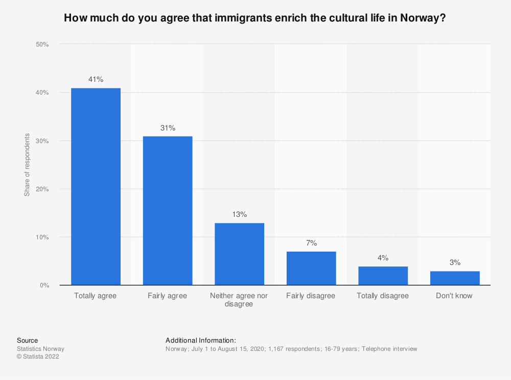 Statistic: How much do you agree that immigrants enrich the cultural life in Norway? | Statista
