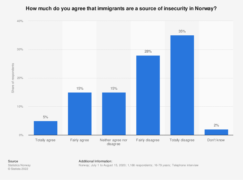 Statistic: How much do you agree that immigrants are a source of insecurity in Norway? | Statista
