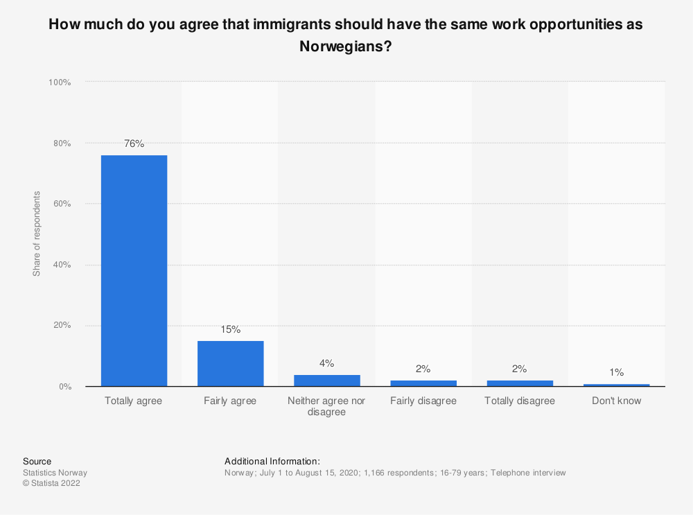 Statistic: How much do you agree that immigrants should have the same opportunity to work as Norwegians? | Statista