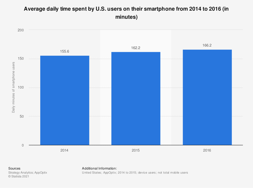 Statistic: Average daily time spent by U.S. users on their smartphone from 2014 to 2016 (in minutes) | Statista