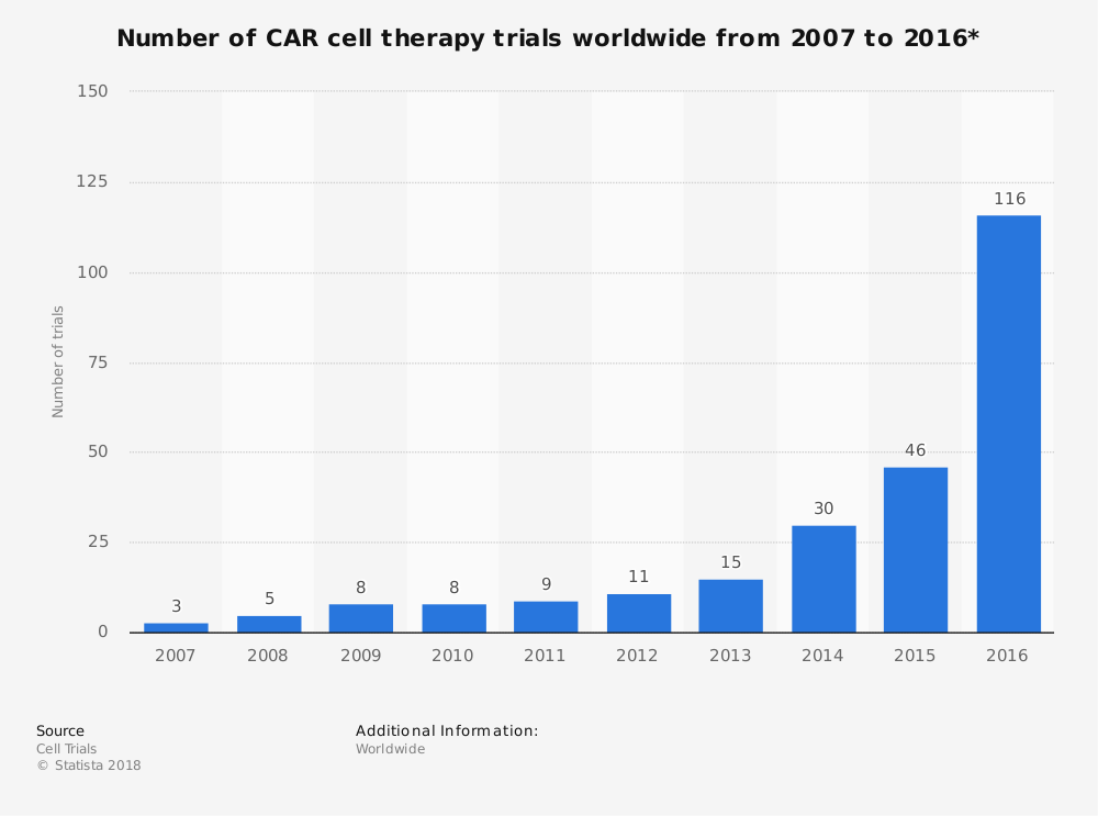 Statistic: Number of CAR cell therapy trials worldwide from 2007 to 2016* | Statista