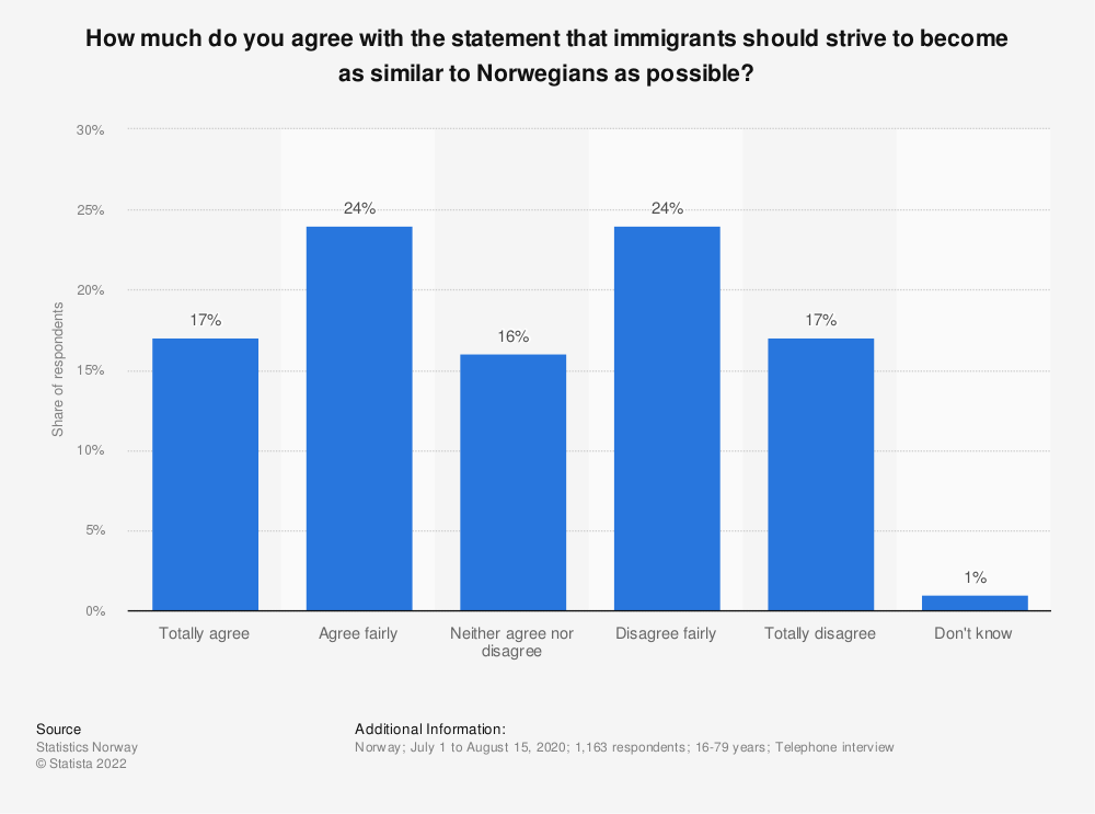 Statistic: How much do you agree with the statement that immigrants should strive to become as similar to Norwegians as possible? | Statista