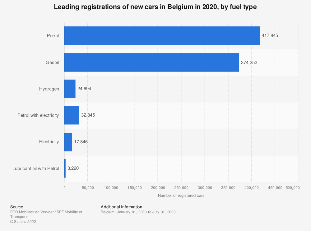 Statistic: Leading registrations of new cars in Belgium in 2019, by fuel type* | Statista