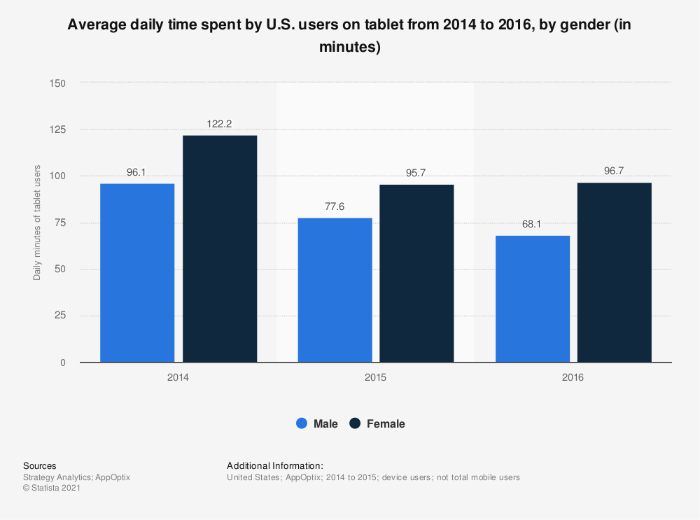 Statistic: Average daily time spent by U.S. users on tablet from 2014 to 2016, by gender (in minutes) | Statista