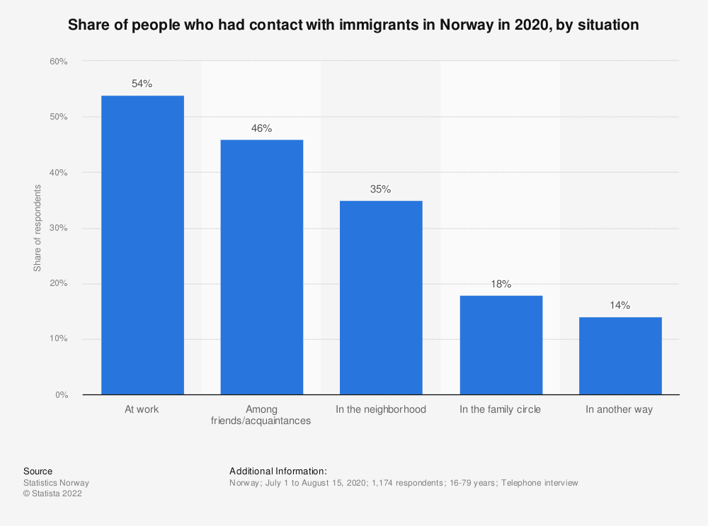 Statistic: Share of people who had contact with immigrants in Norway in 2018, by situation | Statista