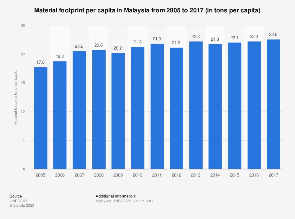 Statistic: Material footprint per capita in Malaysia from 2005 to 2017 (in tons per capita) | Statista