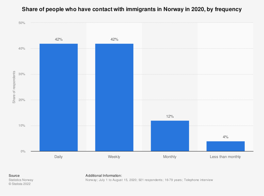 Statistic: Share of people who have contact with immigrants in Norway in 2019, by frequency | Statista