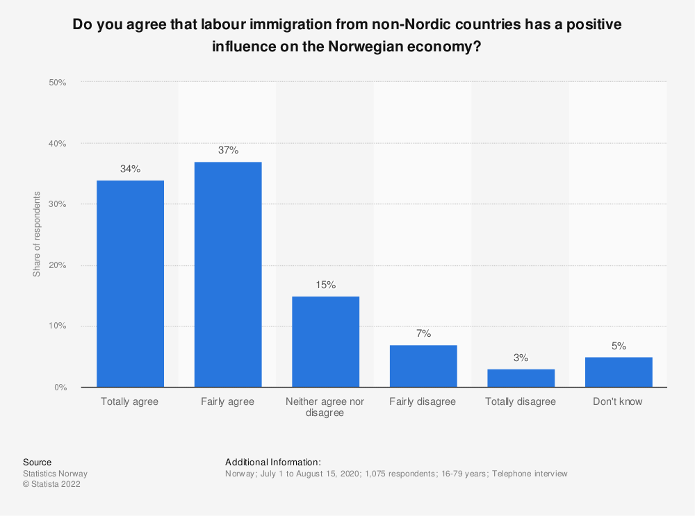 Statistic: Do you agree that labour immigration from non-Nordic countries has a positive influence on the Norwegian economy? | Statista