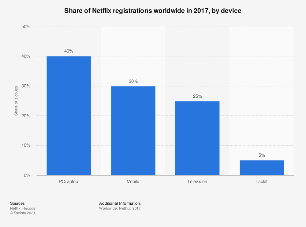 Statistic: Share of Netflix registrations worldwide in 2017, by device | Statista