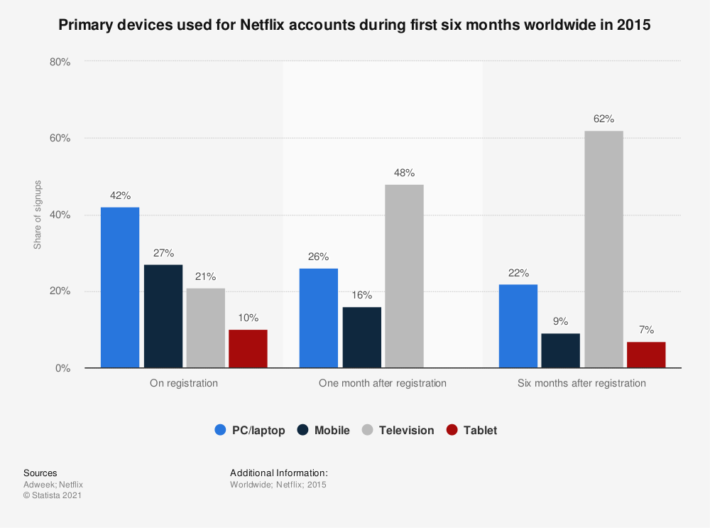 Statistic: Primary devices used for Netflix accounts during first six months worldwide in 2015 | Statista