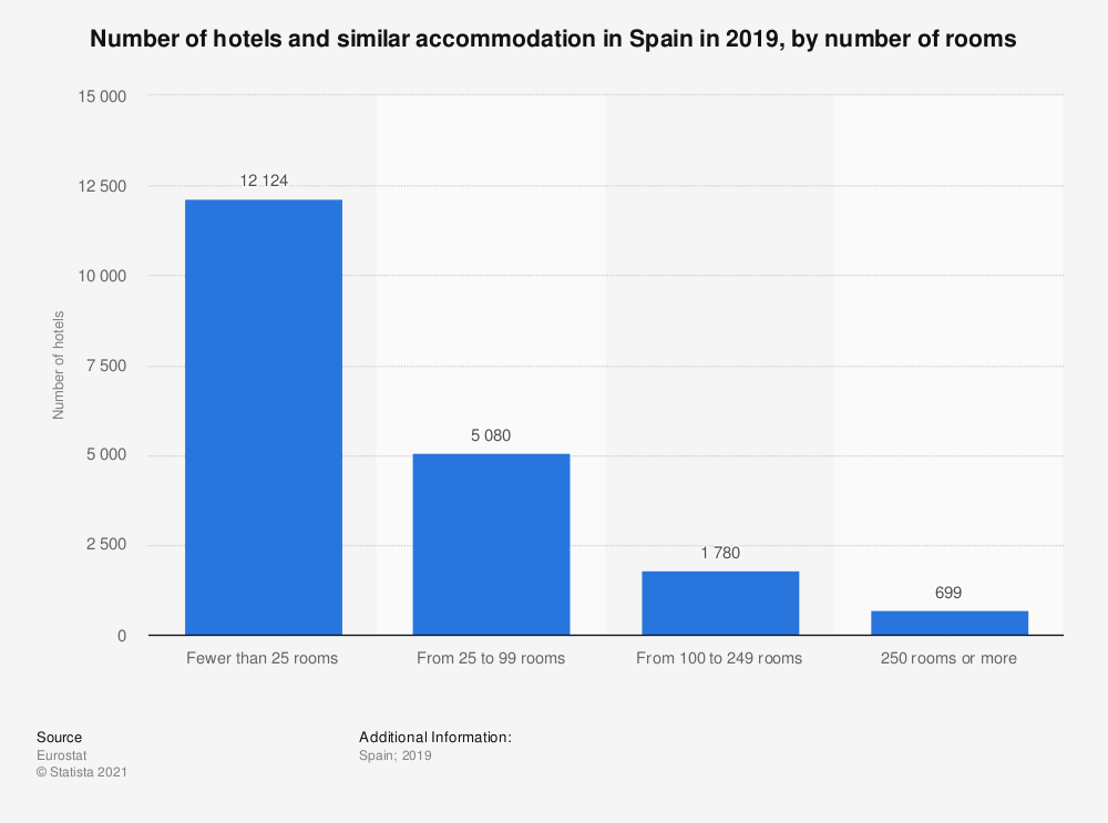 Statistic: Number of hotels and similar accommodation in Spain in 2015, by number of rooms | Statista