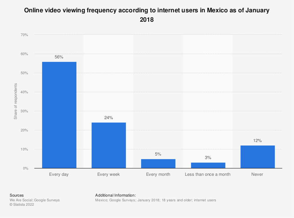 Statistic: Online video viewing frequency according to internet users in Mexico as of January 2018 | Statista
