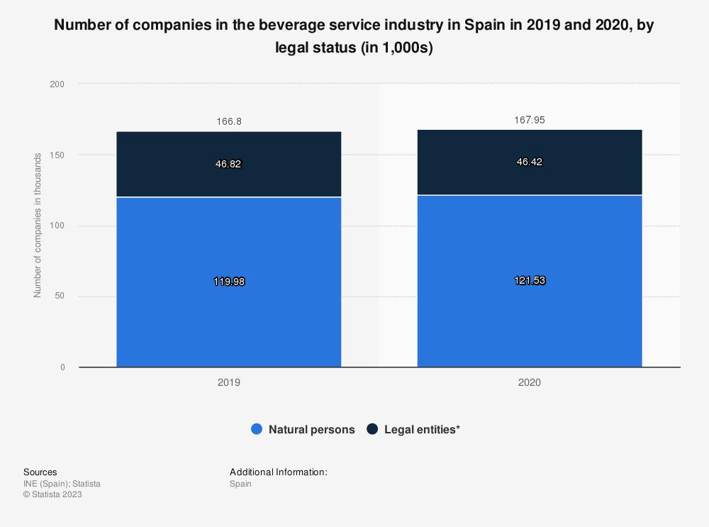 Statistic: Number of enterprises in the beverage serving activities industry in Spain from 2008 to 2014 | Statista