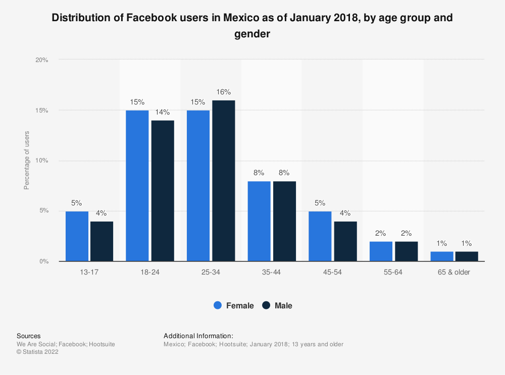 Statistic: Distribution of Facebook users in Mexico as of January 2018, by age group and gender | Statista