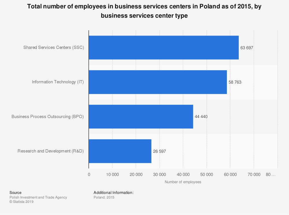Statistic: Total number of employees in business services centers in Poland as of 2015, by business services center type | Statista