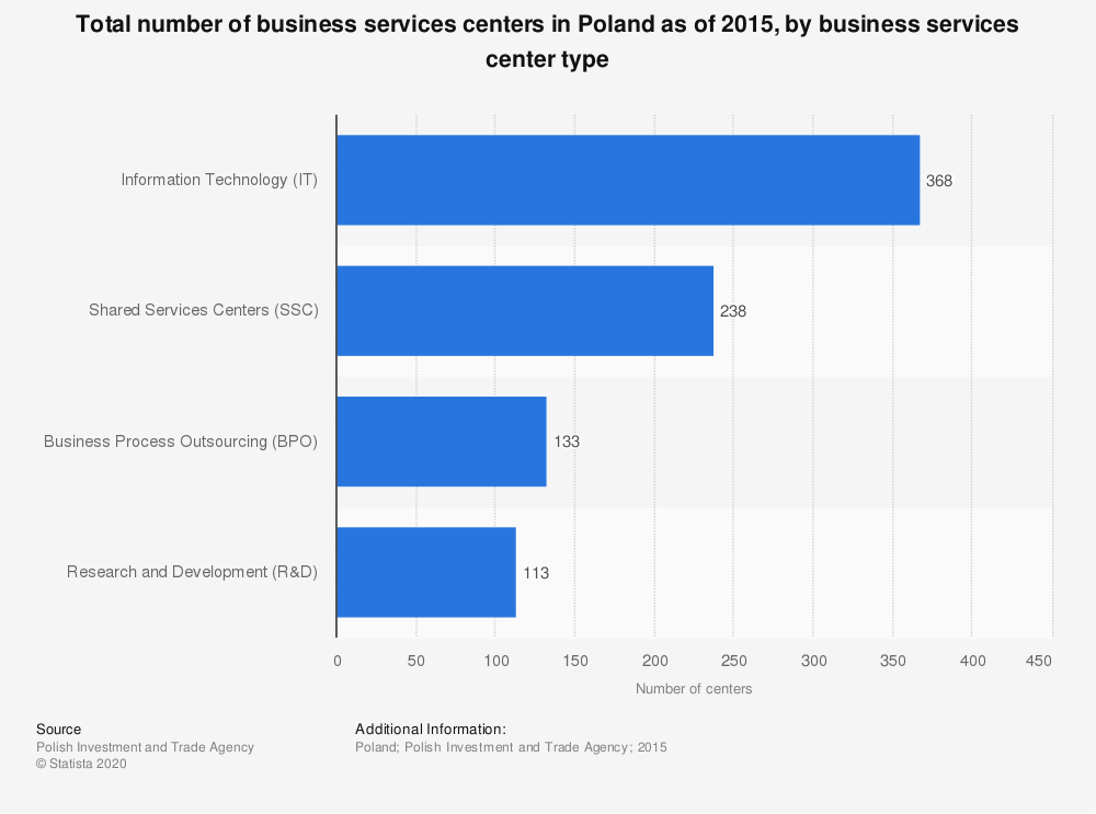 Statistic: Total number of business services centers in Poland as of 2015, by business services center type | Statista