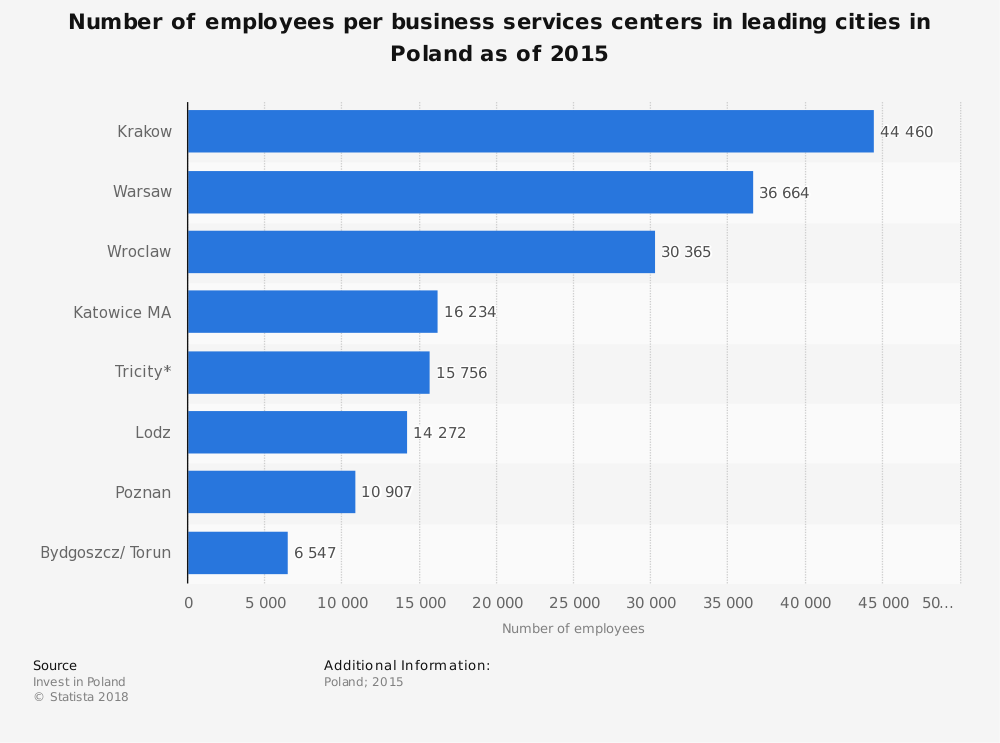 Statistic: Number of employees per business services centers in leading cities in Poland as of 2015 | Statista