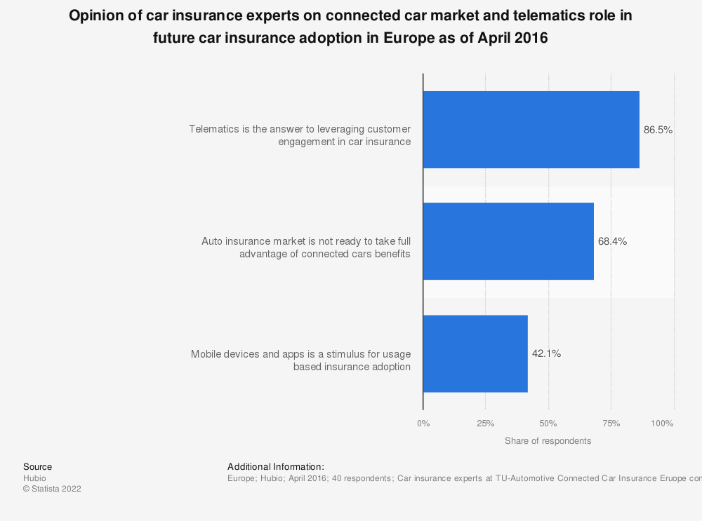 Statistic: Opinion of car insurance experts on connected car market and telematics role in future car insurance adoption in Europe as of April 2016   Statista