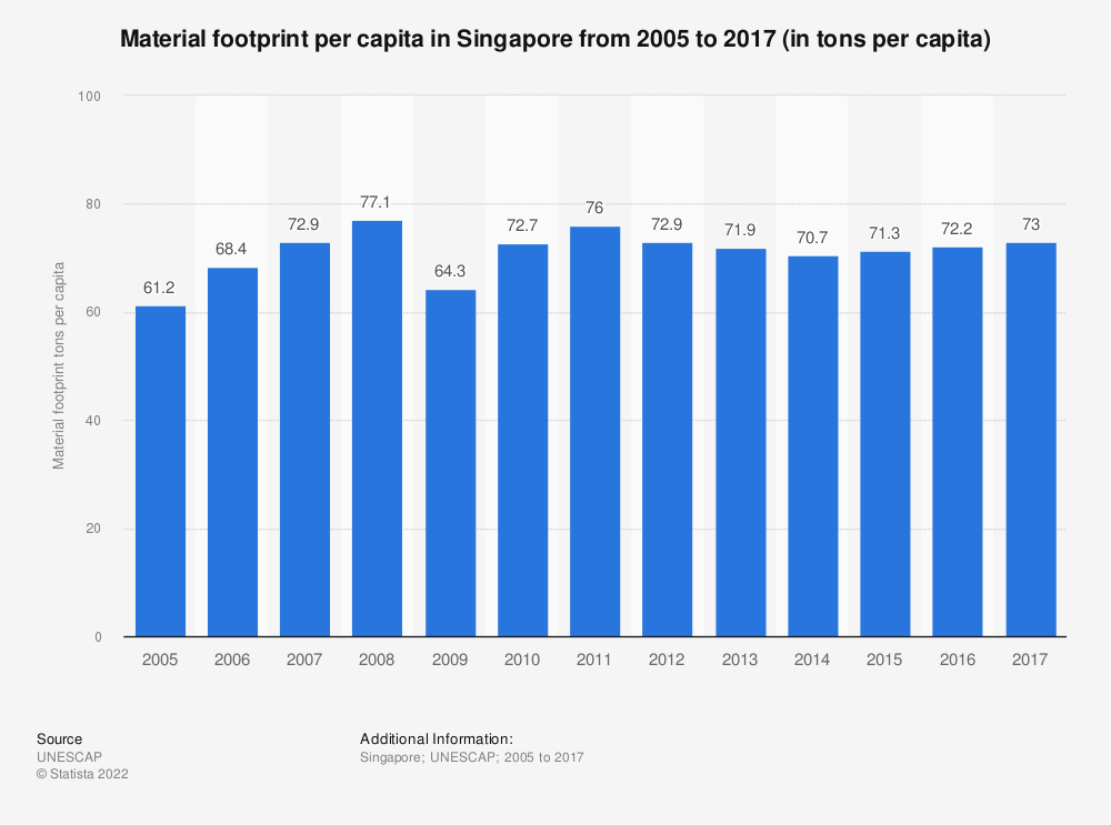 Statistic: Material footprint per capita in Singapore from 2005 to 2017 (in tons per capita) | Statista