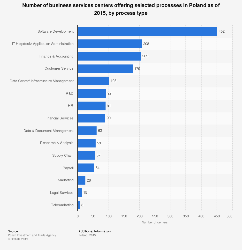 Statistic: Number of business services centers offering selected processes in Poland as of 2015, by process type | Statista