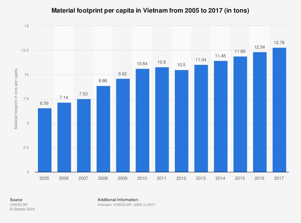 Statistic: Material footprint per capita in Vietnam from 2005 to 2017 (in tons per capita) | Statista