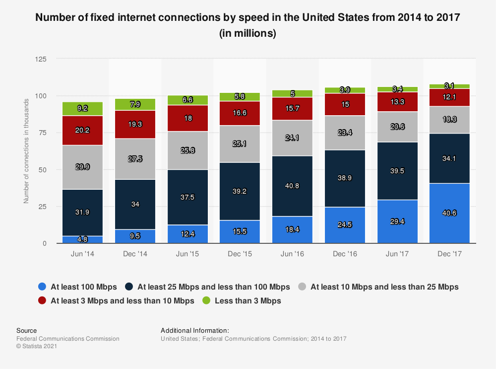 Statistic: Number of fixed internet connections by speed in the United States from 2014 to 2017 (in millions)   Statista