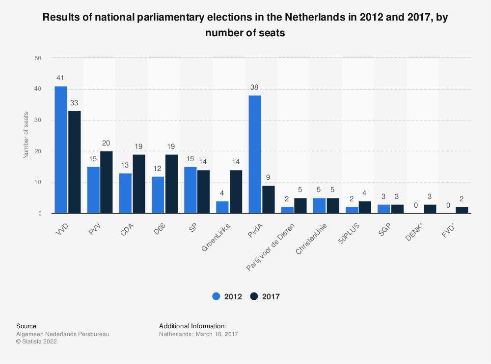 Statistic: Results of national parliamentary elections in the Netherlands in 2012 and 2017, by number of seats | Statista