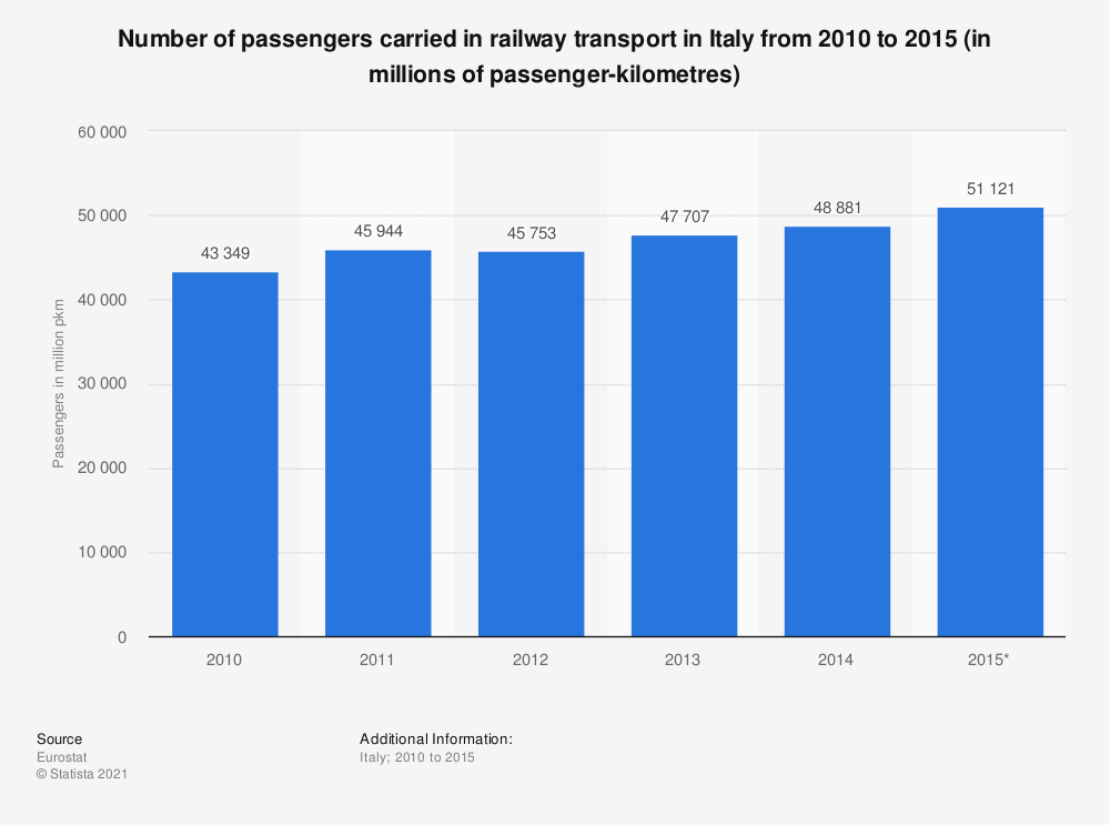 Statistic: Number of passengers carried in railway transport in Italy from 2010 to 2015 (in millions of passenger-kilometres) | Statista