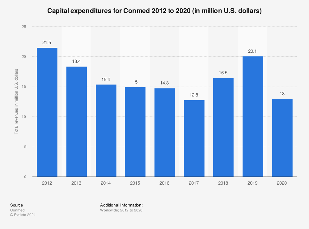 Statistic: Capital expenditures for Conmed 2012 to 2018 (in million U.S. dollars) | Statista
