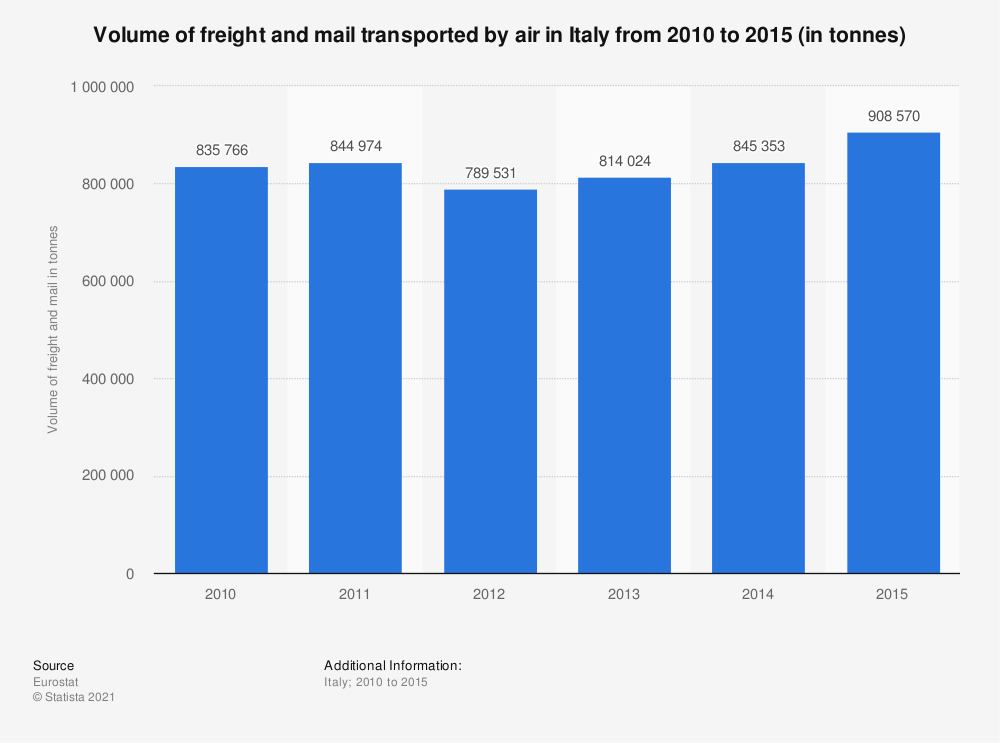 Statistic: Volume of freight and mail transported by air in Italy from 2010 to 2015 (in tonnes) | Statista